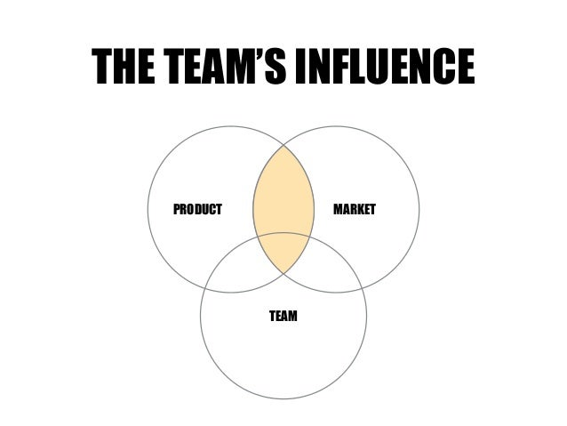 MARKETPRODUCT THE TEAM'S INFLUENCE TEAM