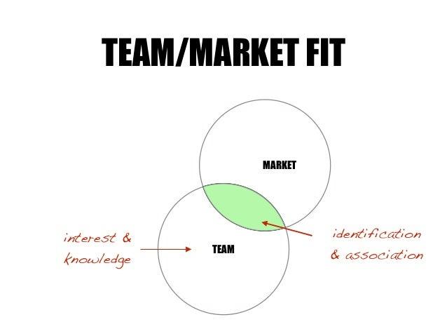TEAM MARKET TEAM/MARKET FIT identification & association interest & knowledge
