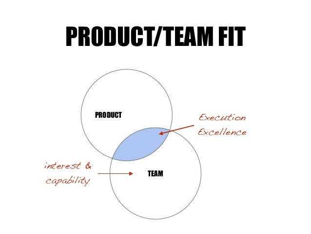 TEAM PRODUCT PR0DUCT/TEAM FIT Execution Excellence interest & capability