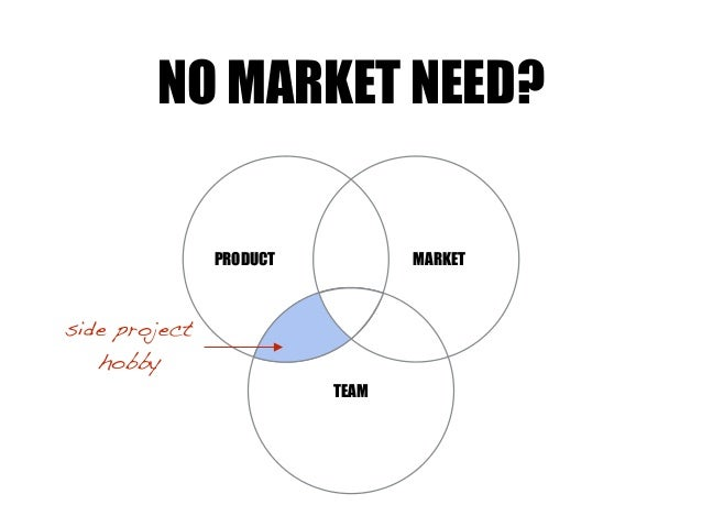 TEAM MARKETPRODUCT NO MARKET NEED? side project hobby