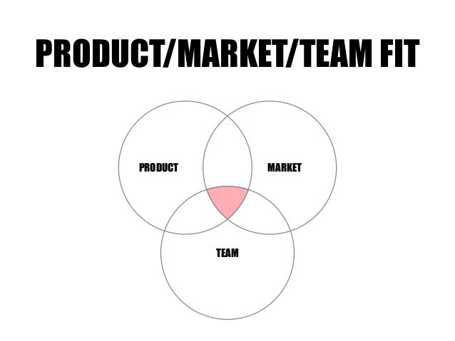 TEAM MARKETPRODUCT PRODUCT/MARKET/TEAM FIT