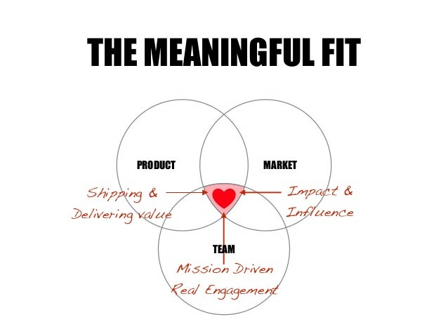 MARKETPRODUCT Impact & Influence Shipping & Delivering value THE MEANINGFUL FIT TEAM Mission Driven Real Engagement