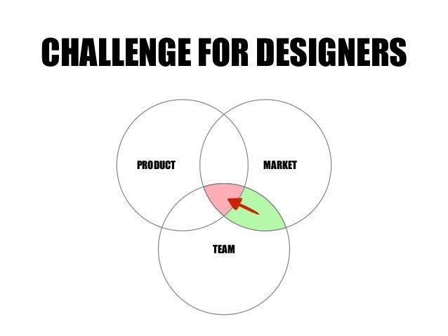 TEAM MARKETPRODUCT CHALLENGE FOR DESIGNERS