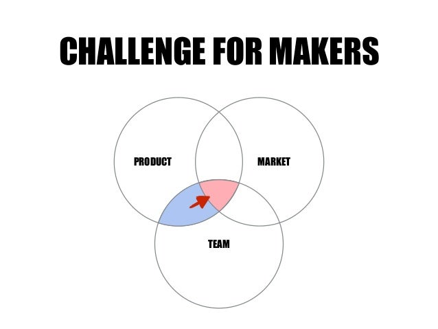 TEAM MARKETPRODUCT CHALLENGE FOR MAKERS