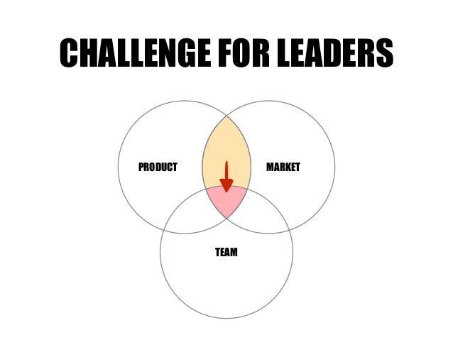 TEAM MARKETPRODUCT CHALLENGE FOR LEADERS