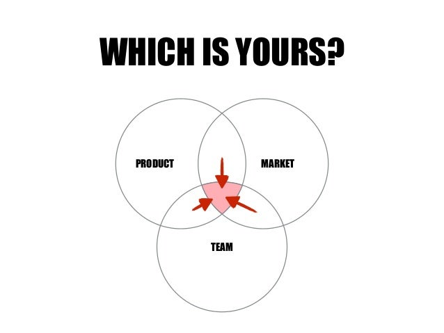 TEAM MARKETPRODUCT WHICH IS YOURS?