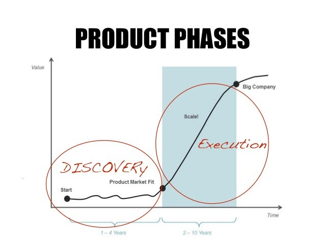 DISCOVERy Execution PRODUCT PHASES