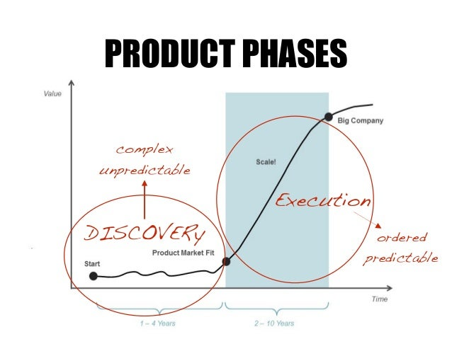 DISCOVERy Execution complex unpredictable ordered predictable PRODUCT PHASES