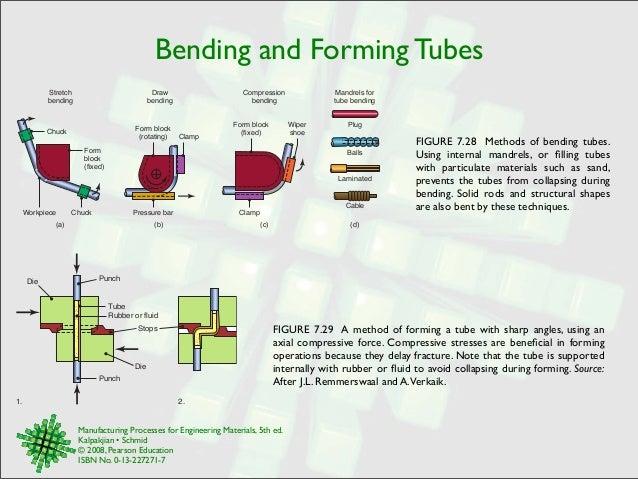 Sheet Metal Forming Processes Erdi Kara 231 Al Mechanical