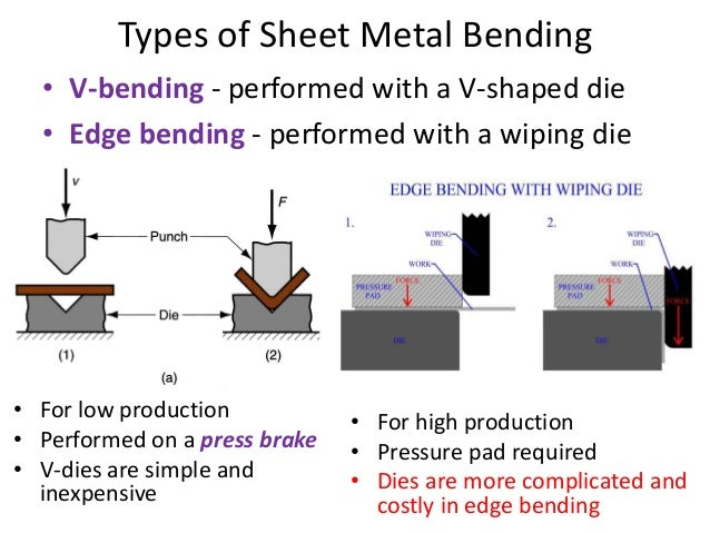 Sheet Metal Process Unit 4 Notes