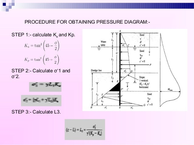Sheet Pile Calculation