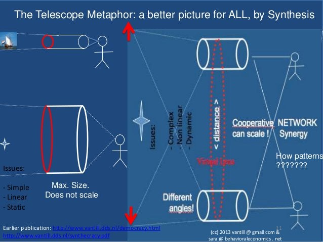 The Telescope Metaphor: a better picture for ALL, by Synthesis                                                            ...