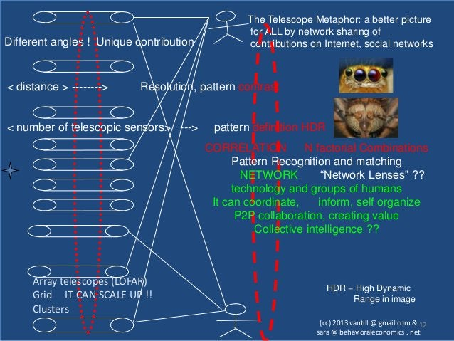The Telescope Metaphor: a better picture                                                 for ALL by network sharing ofDiff...