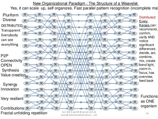 New Organizational Paradigm : The Structure of a Weavelet     Yes, it can scale up, self organizes. Fast parallel pattern ...
