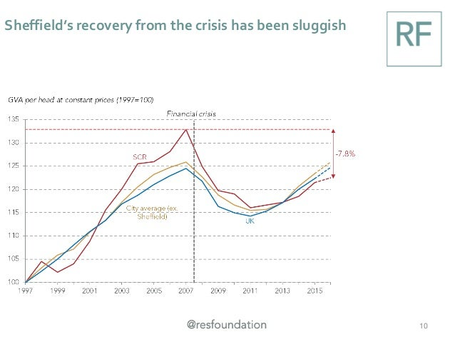 Sheffield's recovery from the crisis has been sluggish 10