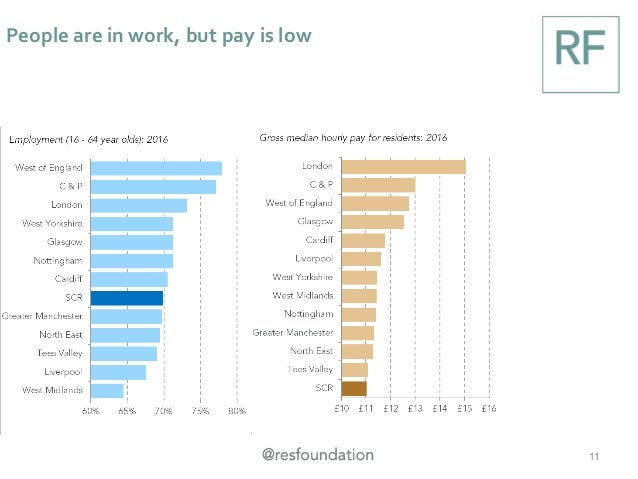 People are in work, but pay is low 11