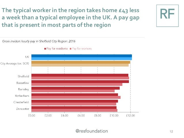 The typical worker in the region takes home £43 less a week than a typical employee in the UK. A pay gap that is present i...