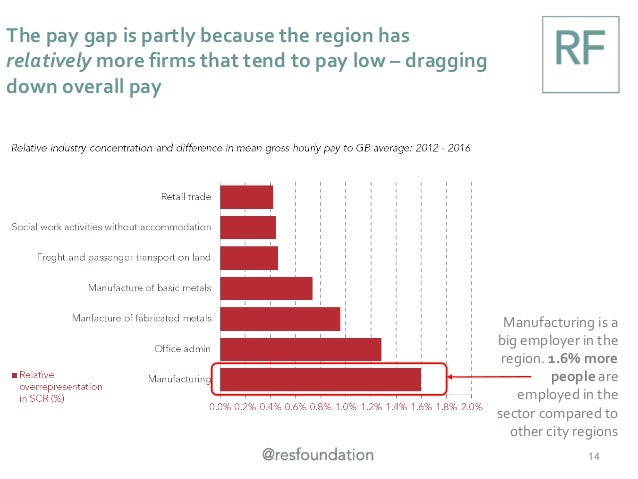 The pay gap is partly because the region has relatively more firms that tend to pay low – dragging down overall pay 14 Man...