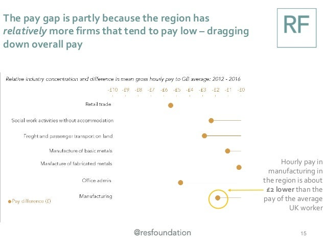 The pay gap is partly because the region has relatively more firms that tend to pay low – dragging down overall pay 15 Hou...