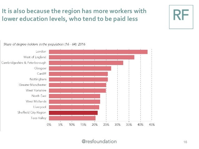 It is also because the region has more workers with lower education levels, who tend to be paid less 16