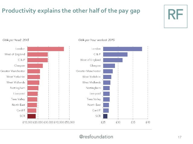 Productivity explains the other half of the pay gap 17