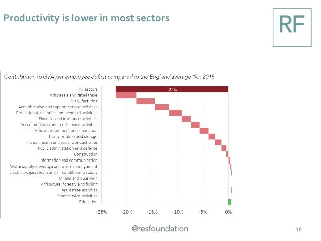 Productivity is lower in most sectors 18