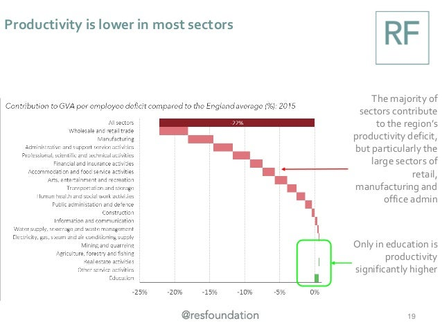 Productivity is lower in most sectors 19 The majority of sectors contribute to the region's productivity deficit, but part...
