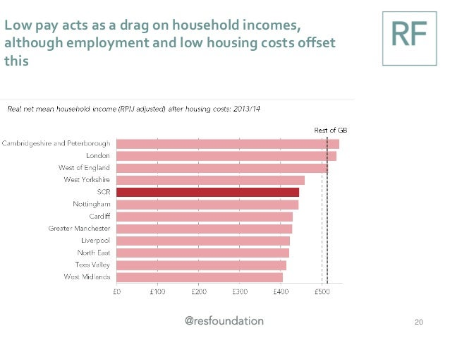 Low pay acts as a drag on household incomes, although employment and low housing costs offset this 20