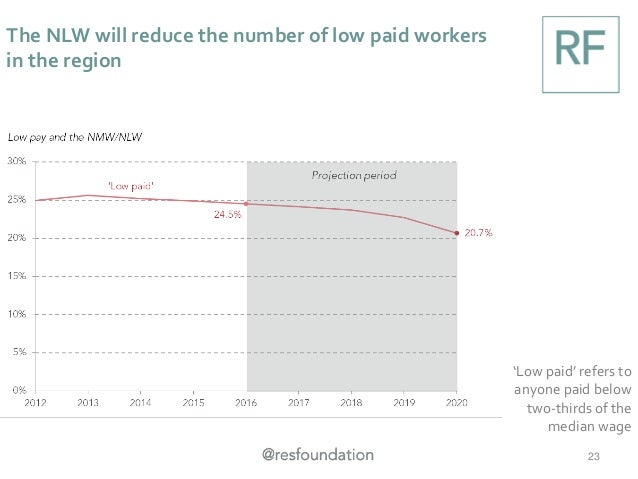 The NLW will reduce the number of low paid workers in the region 23 'Low paid' refers to anyone paid below two-thirds of t...