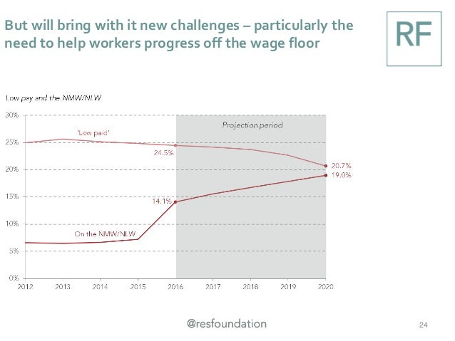 But will bring with it new challenges – particularly the need to help workers progress off the wage floor 24