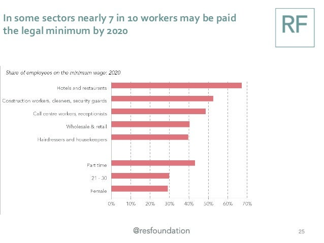 In some sectors nearly 7 in 10 workers may be paid the legal minimum by 2020 25