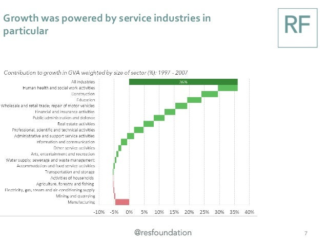 Growth was powered by service industries in particular 7