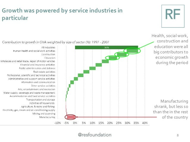 Growth was powered by service industries in particular 8 Health, social work, construction and education were all big cont...