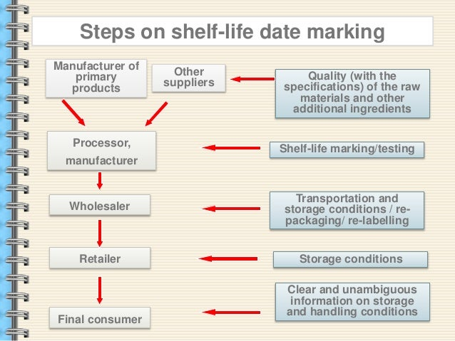 shelf life dating of foods pdf to jpg