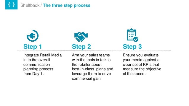 Shelfback / The three step process Step 1 Integrate Retail Media in to the overall communication planning process from Day...
