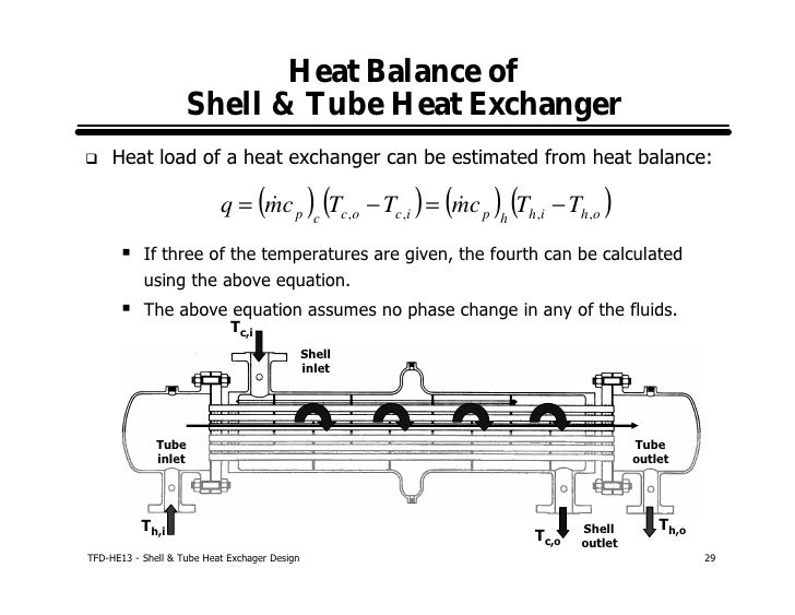 Shell And Tube Heat Exchanger Design
