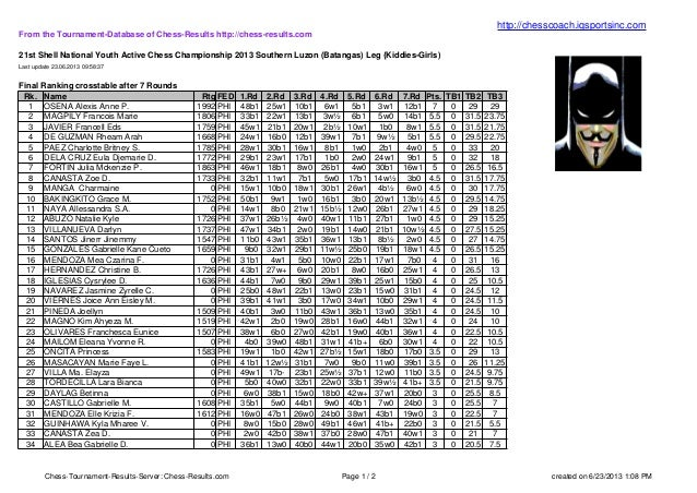 Chess-Tournament-Results-Server: Chess-Results.com Page 1 / 2 created on 6/23/2013 1:08 PMFrom the Tournament-Database of ...