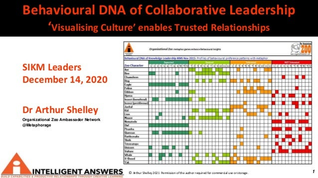 1 Behavioural DNA of Collaborative Leadership 'Visualising Culture' enables Trusted Relationships © Arthur Shelley 2021 Pe...