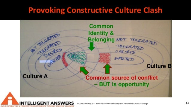 10 Provoking Constructive Culture Clash Culture A Culture B Common Identity & Belonging Common source of conflict – BUT is...