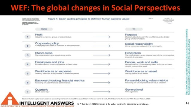 13 WEF: The global changes in Social Perspectives © Arthur Shelley 2021 Permission of the author required for commercial u...
