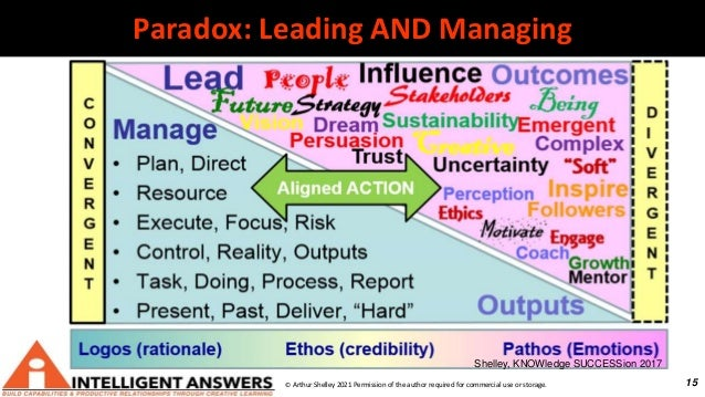 15 Paradox: Leading AND Managing © Arthur Shelley 2021 Permission of the author required for commercial use or storage. Sh...