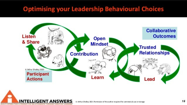 16 Optimising your Leadership Behavioural Choices © Arthur Shelley 2021 Permission of the author required for commercial u...
