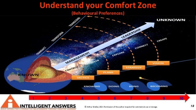 18 Understand your Comfort Zone (Behavioural Preferences) © Arthur Shelley 2021 Permission of the author required for comm...