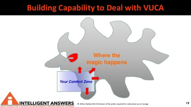 19 Where the magic happens Building Capability to Deal with VUCA © Arthur Shelley 2021 Permission of the author required f...
