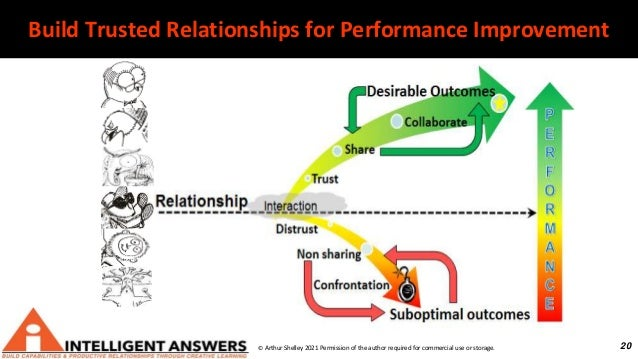 20 Build Trusted Relationships for Performance Improvement © Arthur Shelley 2021 Permission of the author required for com...