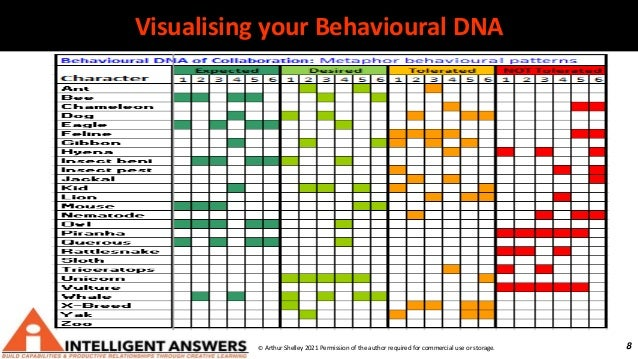 8 Visualising your Behavioural DNA © Arthur Shelley 2021 Permission of the author required for commercial use or storage.