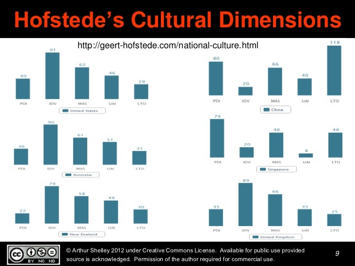geert hofstede cultural dimensions west africa Hofstede: masculinity / femininity this dimension focuses on how extent to which a society stress achievement or nurture masculinity is seen to be the trait which emphasizes ambition, acquisition of wealth, and differentiated gender roles.