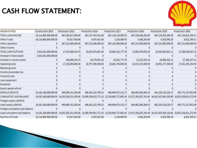 Mock Projection on financial statement of SHELL company