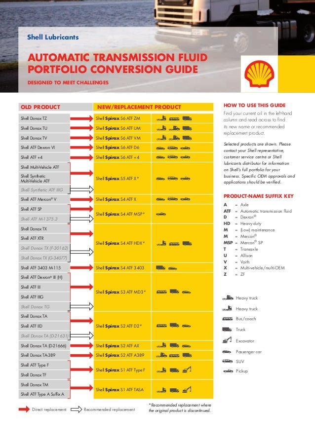 shell lubricants conversion guide. Black Bedroom Furniture Sets. Home Design Ideas