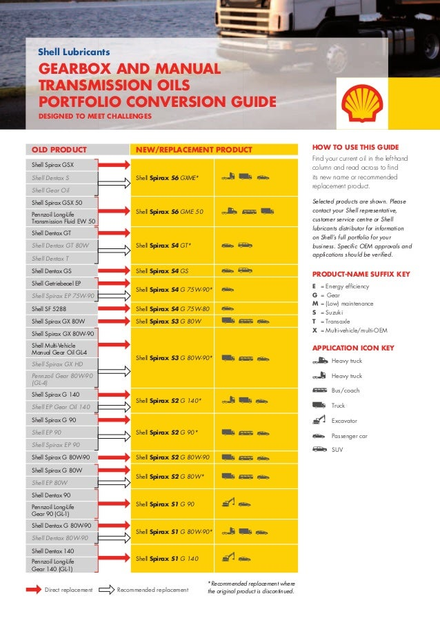 Shell+lubricants+conversion+guide